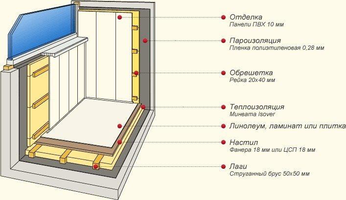 Схема_теплоизоляции_балкона