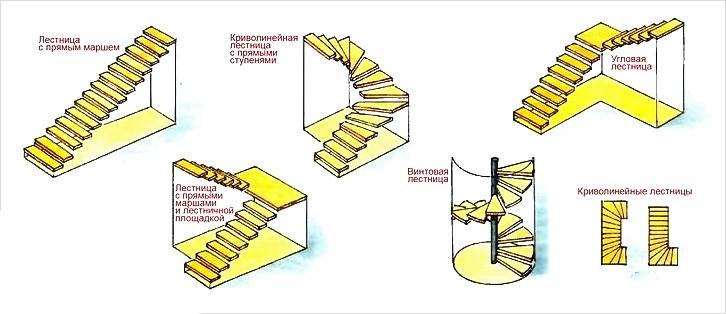 Как сделать металлическую лестницу на второй